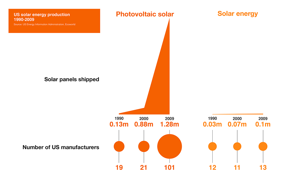 advantages-of-solar-power Graph two